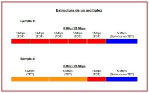 Grafico mulitplex