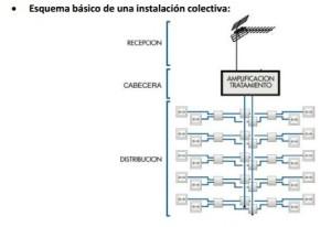 esquema antena colectiva