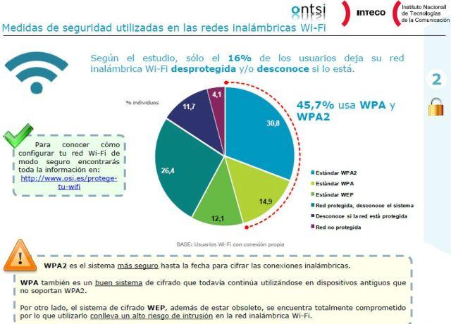 Redes wifi segun Ontsi II OK