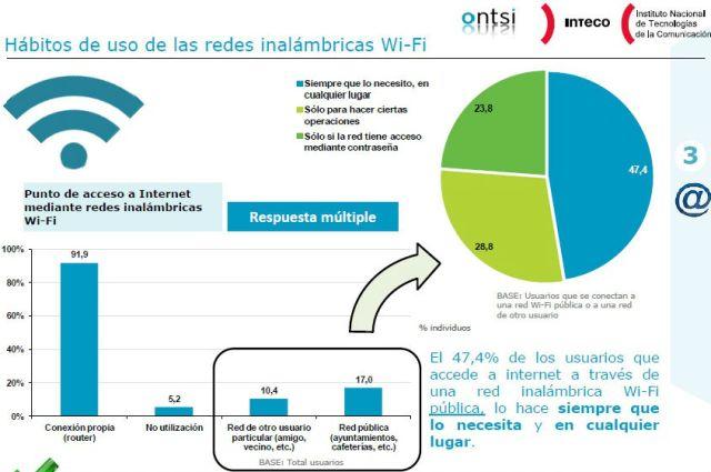 Redes wifi segun Ontsi OK