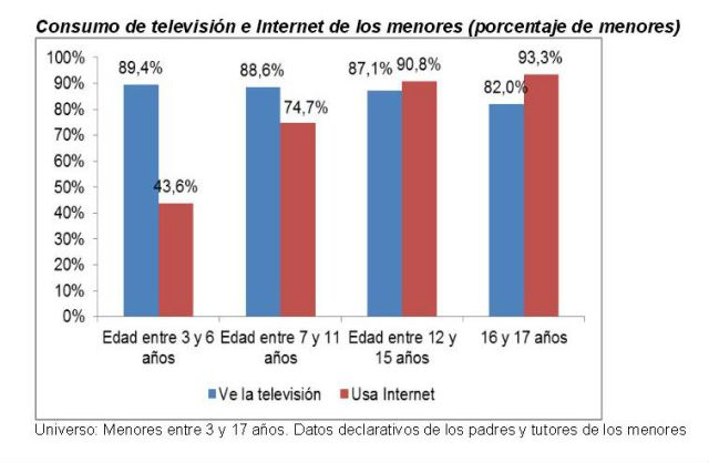 Consumo TV Int OK