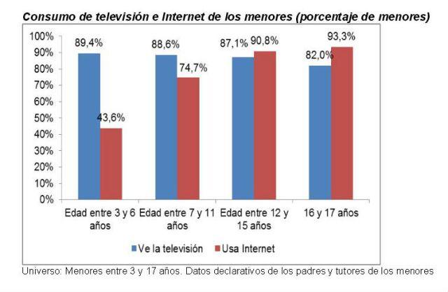 Consumo TV Int OK